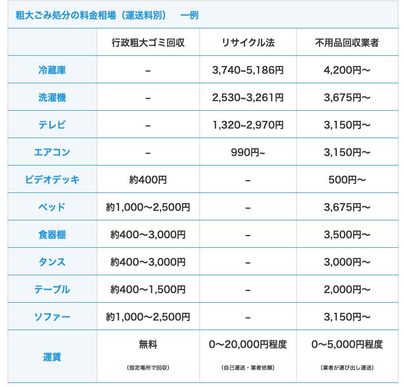 粗大ゴミ価格表