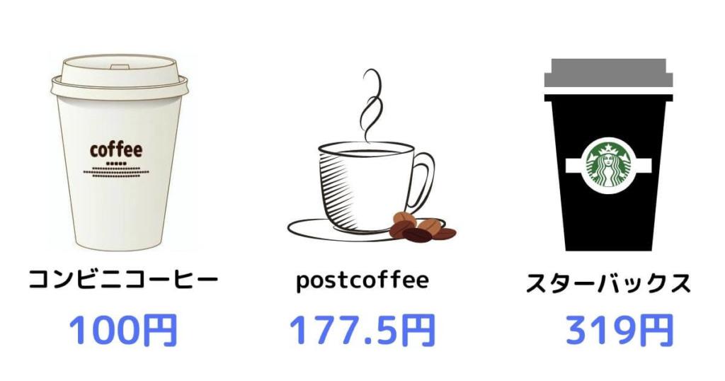 コーヒー値段比較