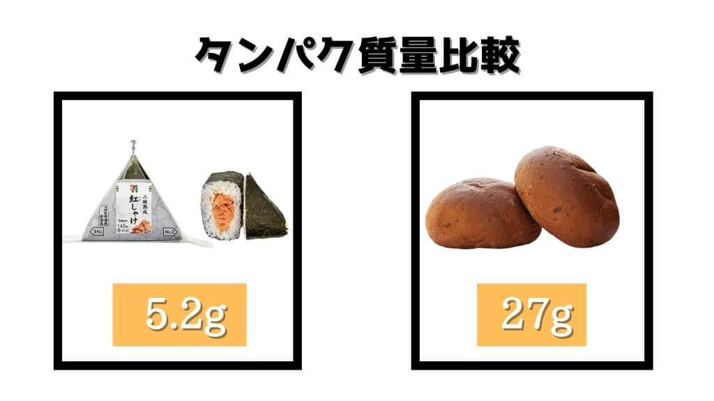 タンパク質量比較