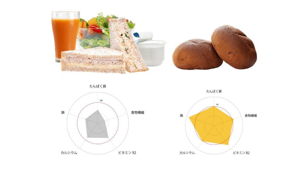 ベースフード栄養